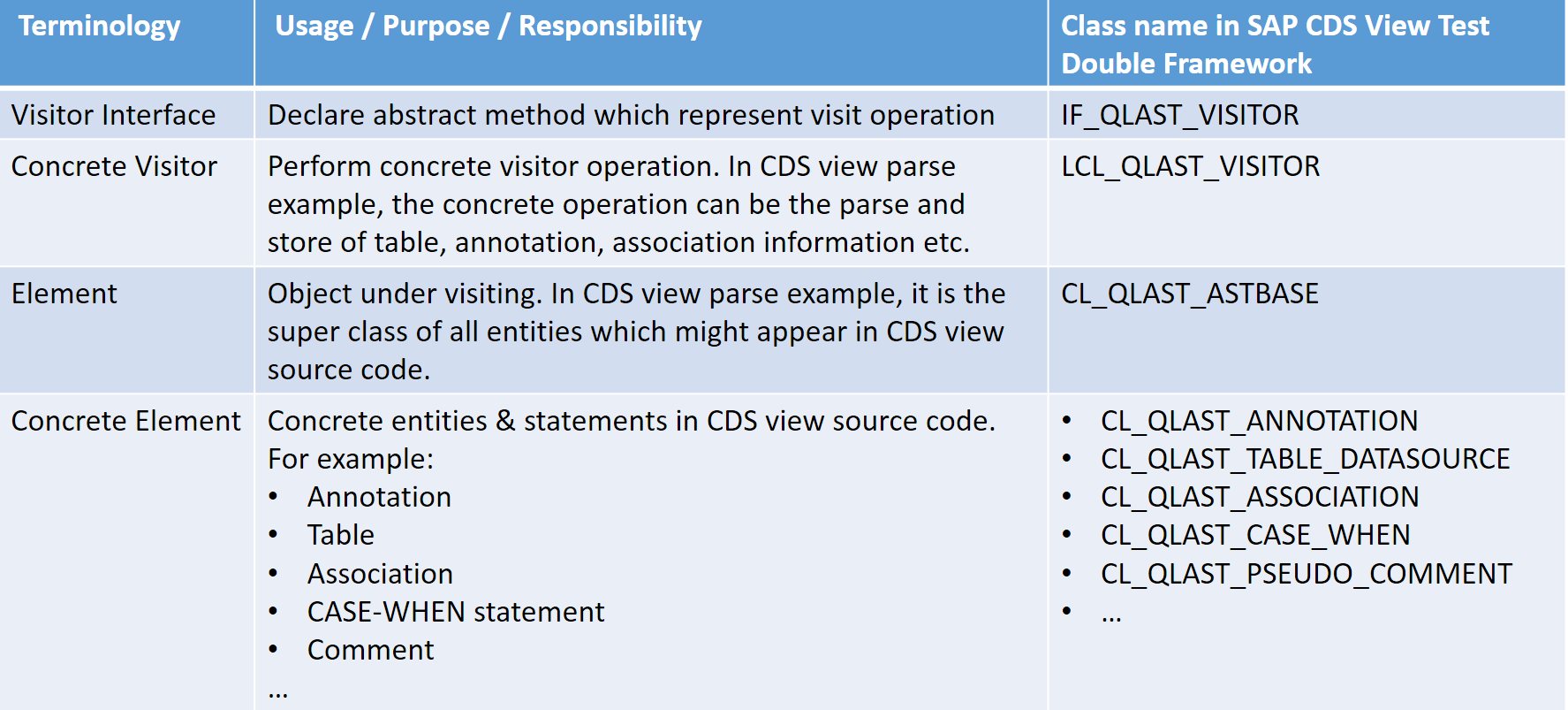 Visitor pattern used in CDS View Test double framework
