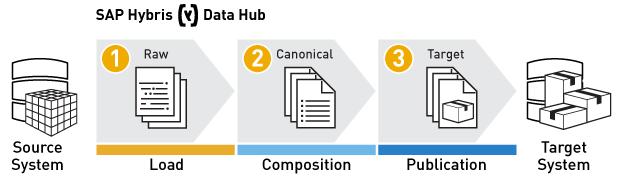 Data Hub Hybris