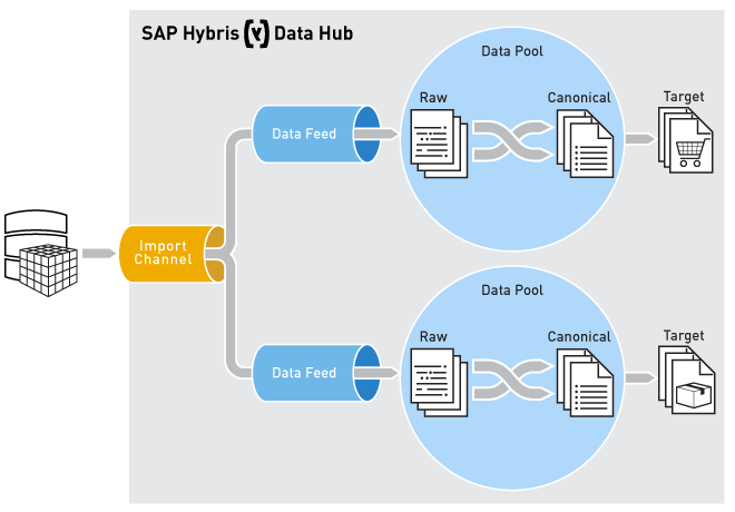 SAP Data Hub Hybris