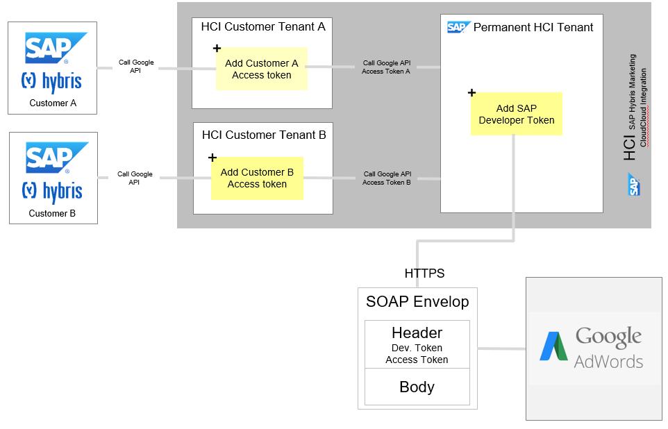 google adwords integration with sap hybris marketing cloud. Black Bedroom Furniture Sets. Home Design Ideas