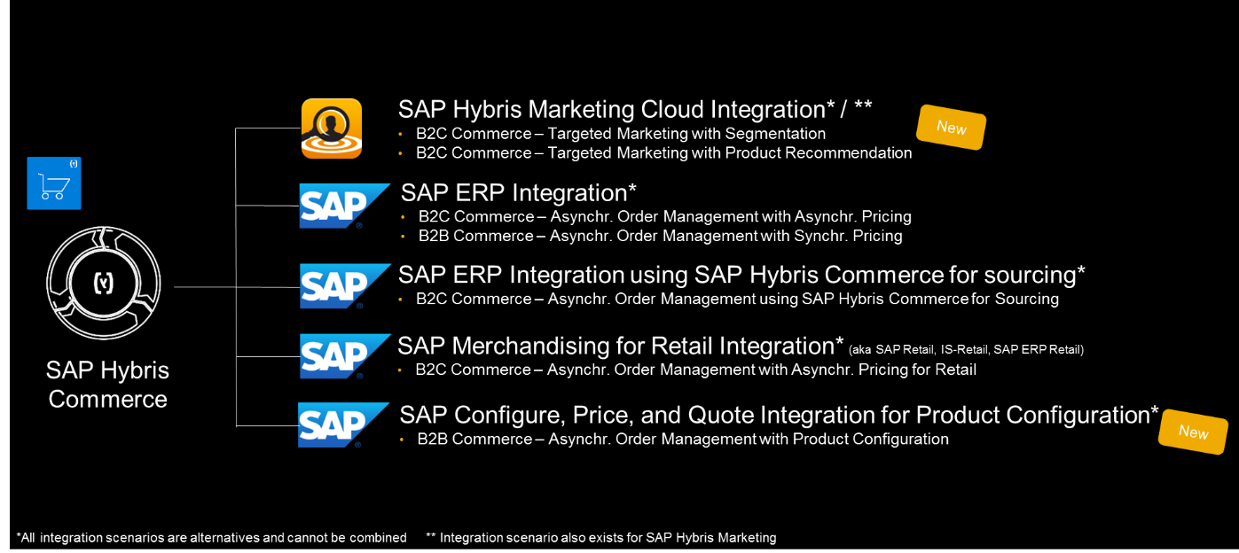 Speed up your sap hybris commerce integration projects with new fig1 overview of integration scenarios as part of the rds sciox Images