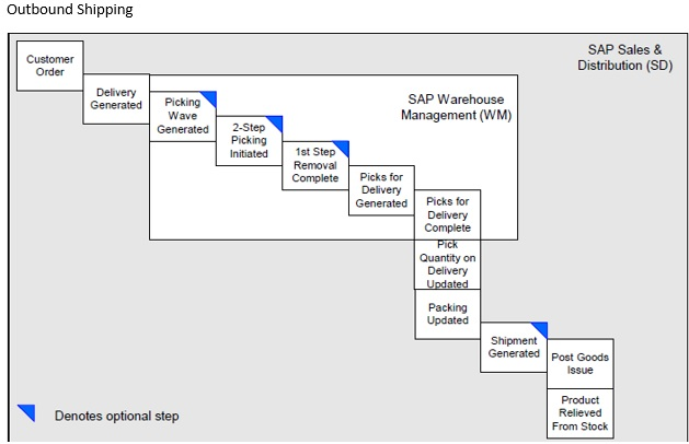 Sap R 3 Modules Wiring Diagrams on sony auto wiring diagrams