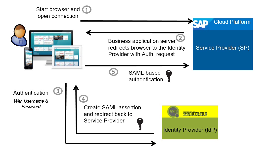 Configure SAML SSO for SAP Cloud Platform Using an External