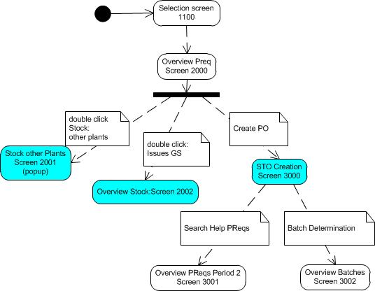 PlantUML Diagrams | SAP Blogs