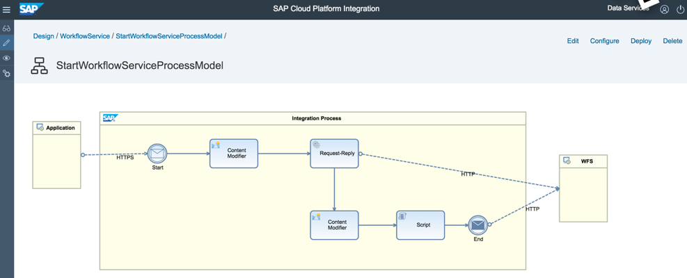 Initiate your Workflow from SAP Cloud Platform Integration Services