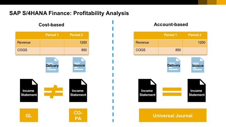 Measuring your profitability with co pa sap blogs for Level table sap