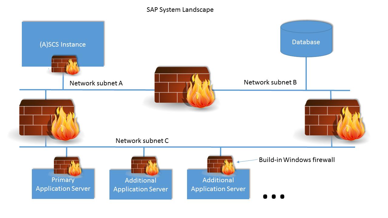 Where should I place a firewall in my SAP landscape? | SAP Blogs