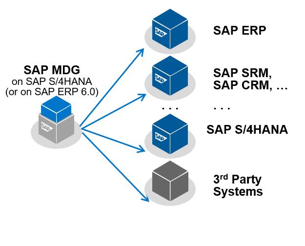 Running SAP Master Data Governance on SAP S/4HANA, on SAP