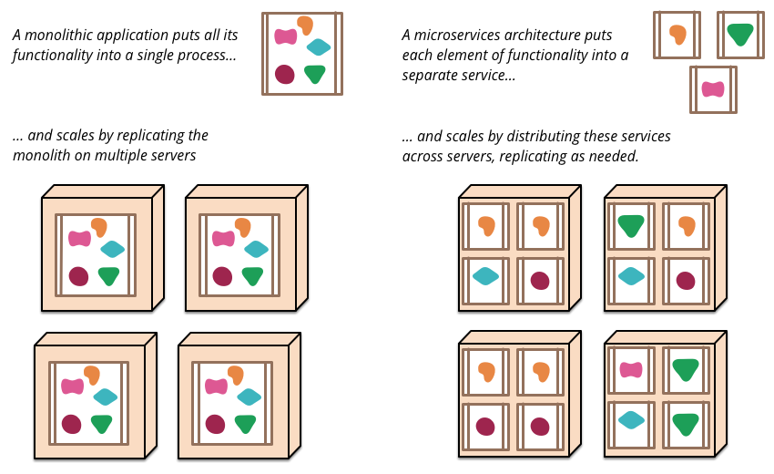 Microservices Containers Images Cluster And What Not