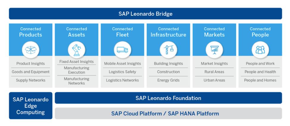 Showcasing SAP Leonardo And The Jump Start Program