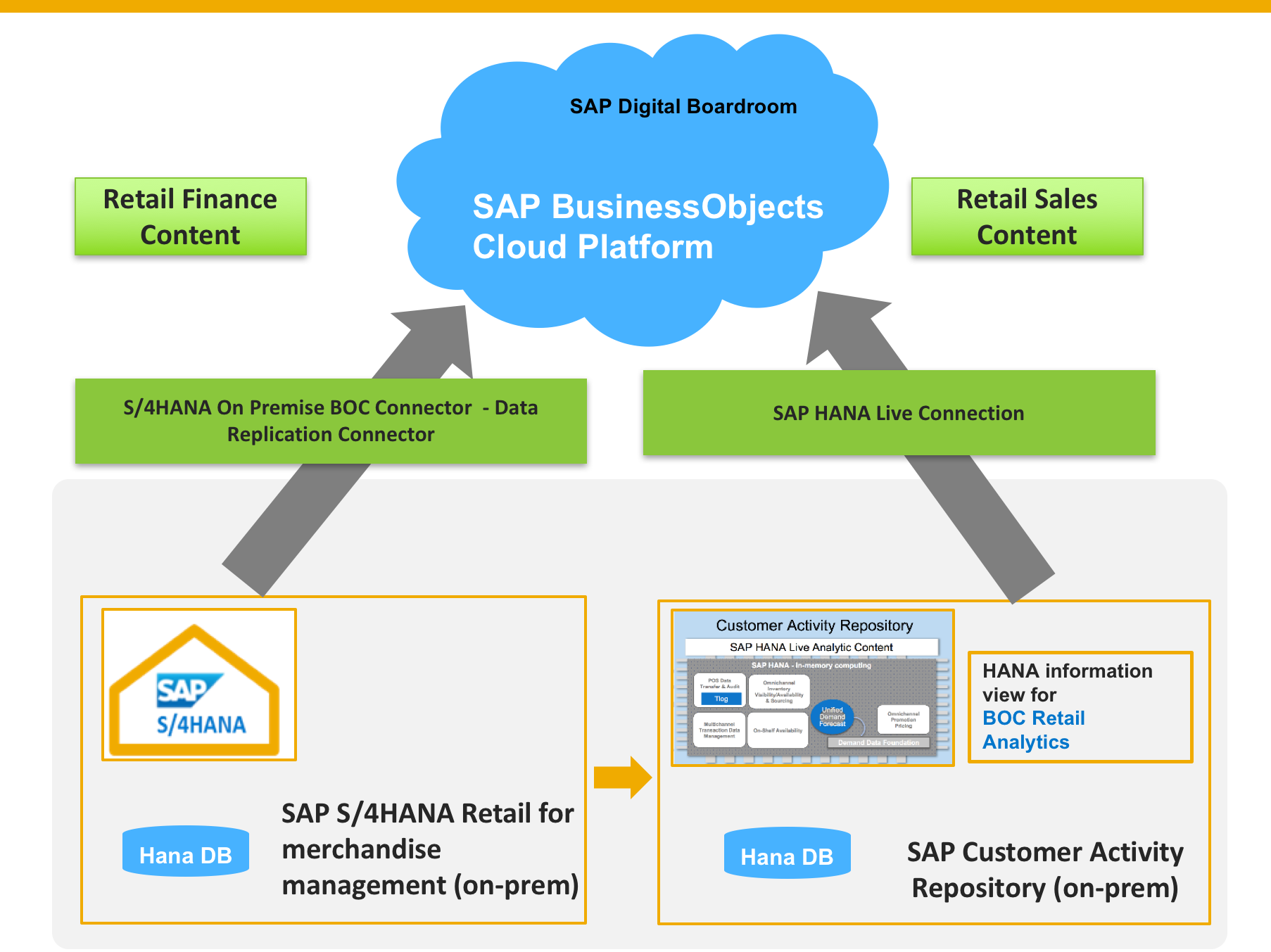 how to create business object in sap