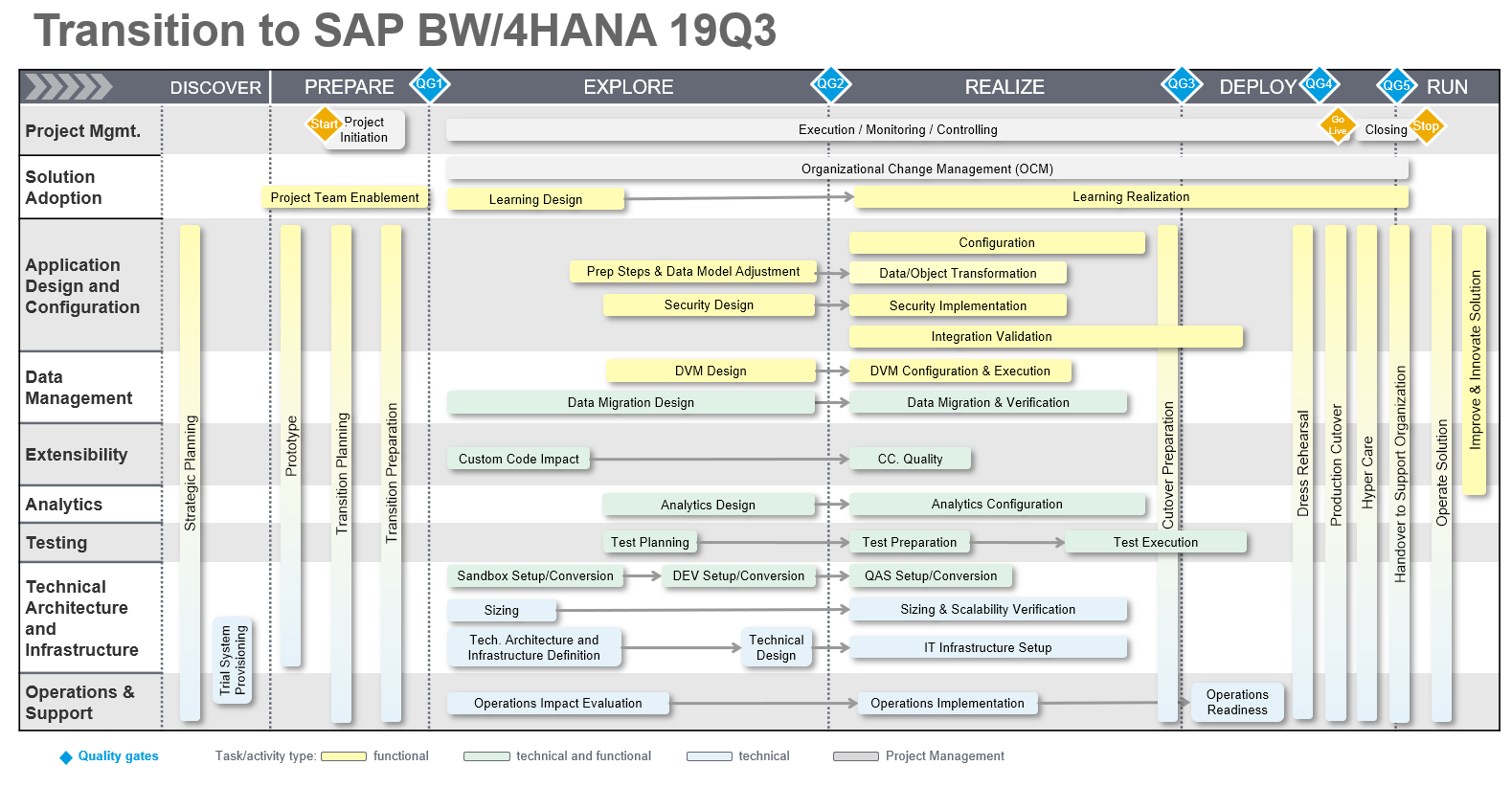 Transition to SAP BW/4HANA Road Map – Updated | SAP Blogs