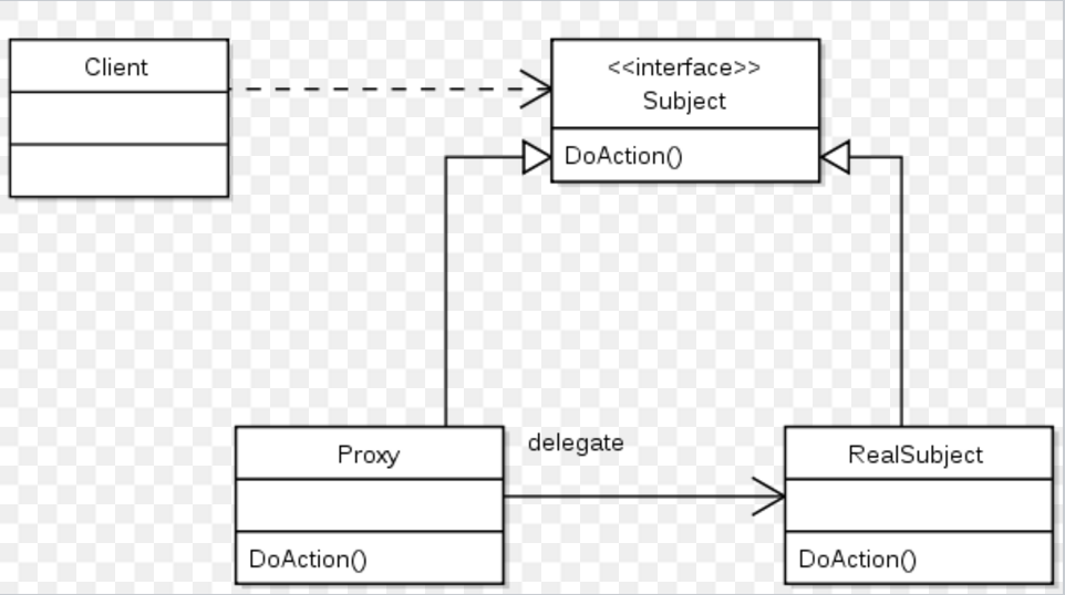 Various Proxy Design Pattern implementation variants in Java