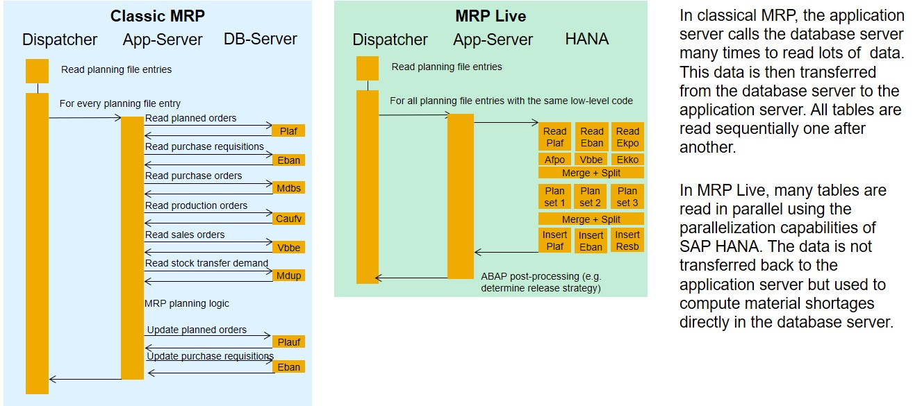 Sap Mm Mrp Diagram - Diagrams Catalogue