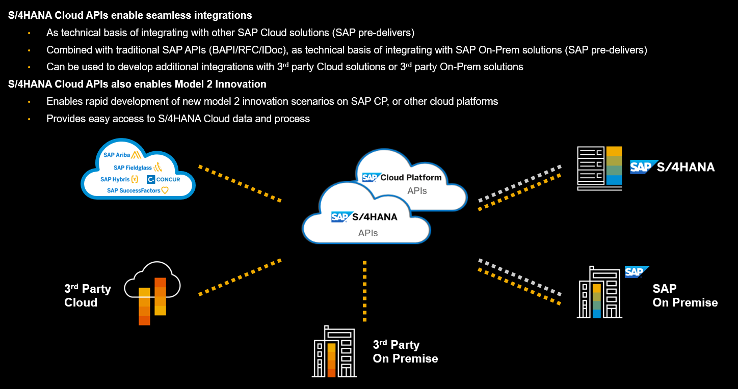 SAP S/4HANA Cloud Integration Strategies | SAP Blogs