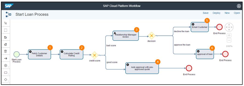 Model Your Workflow Scenarios In The Cloud