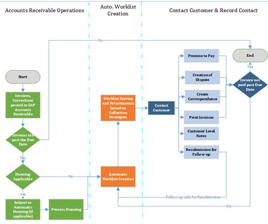 Collections Management in SAP S/4 HANA – Receivables