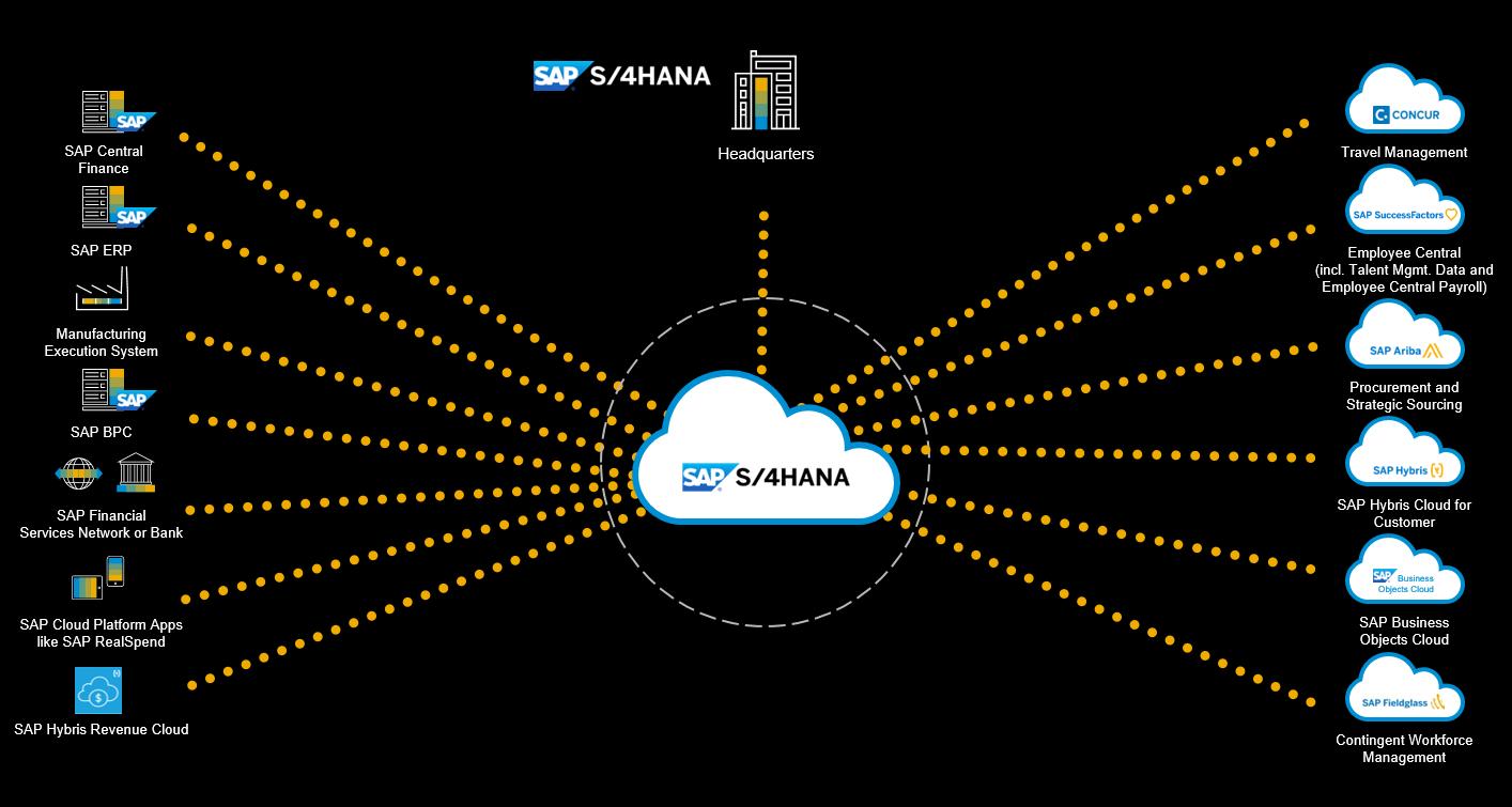 Sap S 4hana Cloud Integration Strategies Sap Blogs