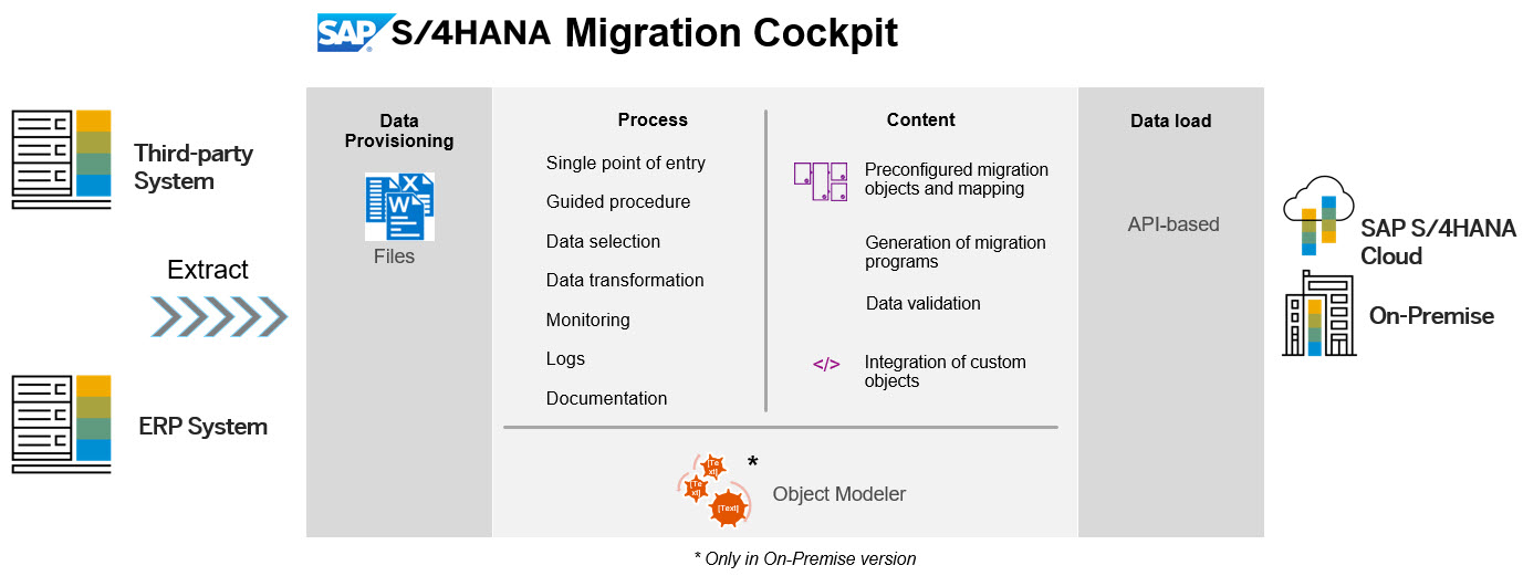 Migrating data to your (new) SAP S/4HANA | SAP Blogs