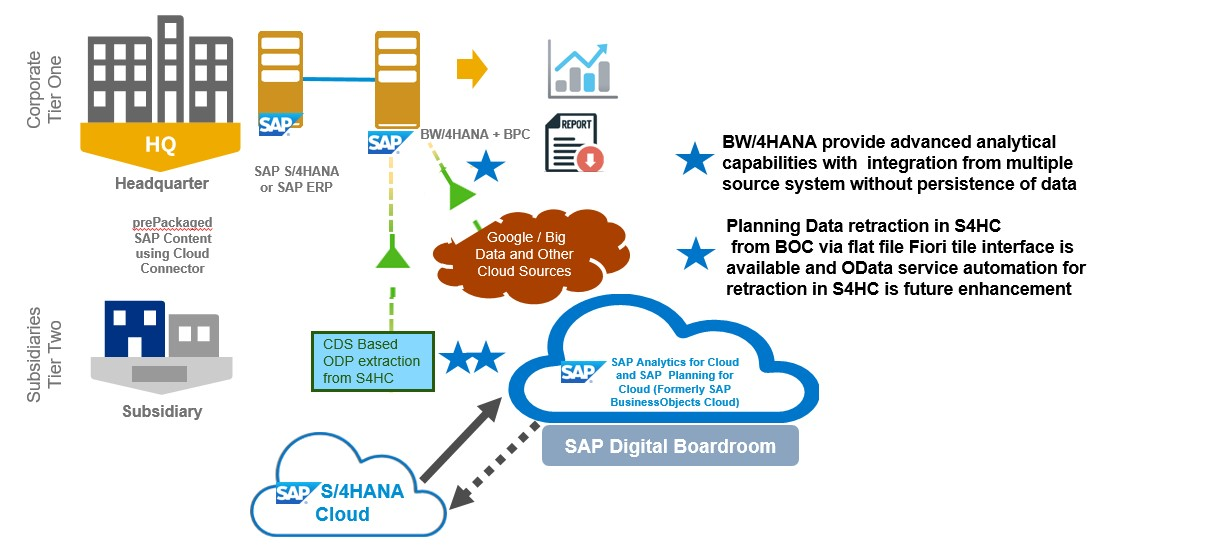 System Of Big Data Systems : S hana cloud tier erp series analytics in