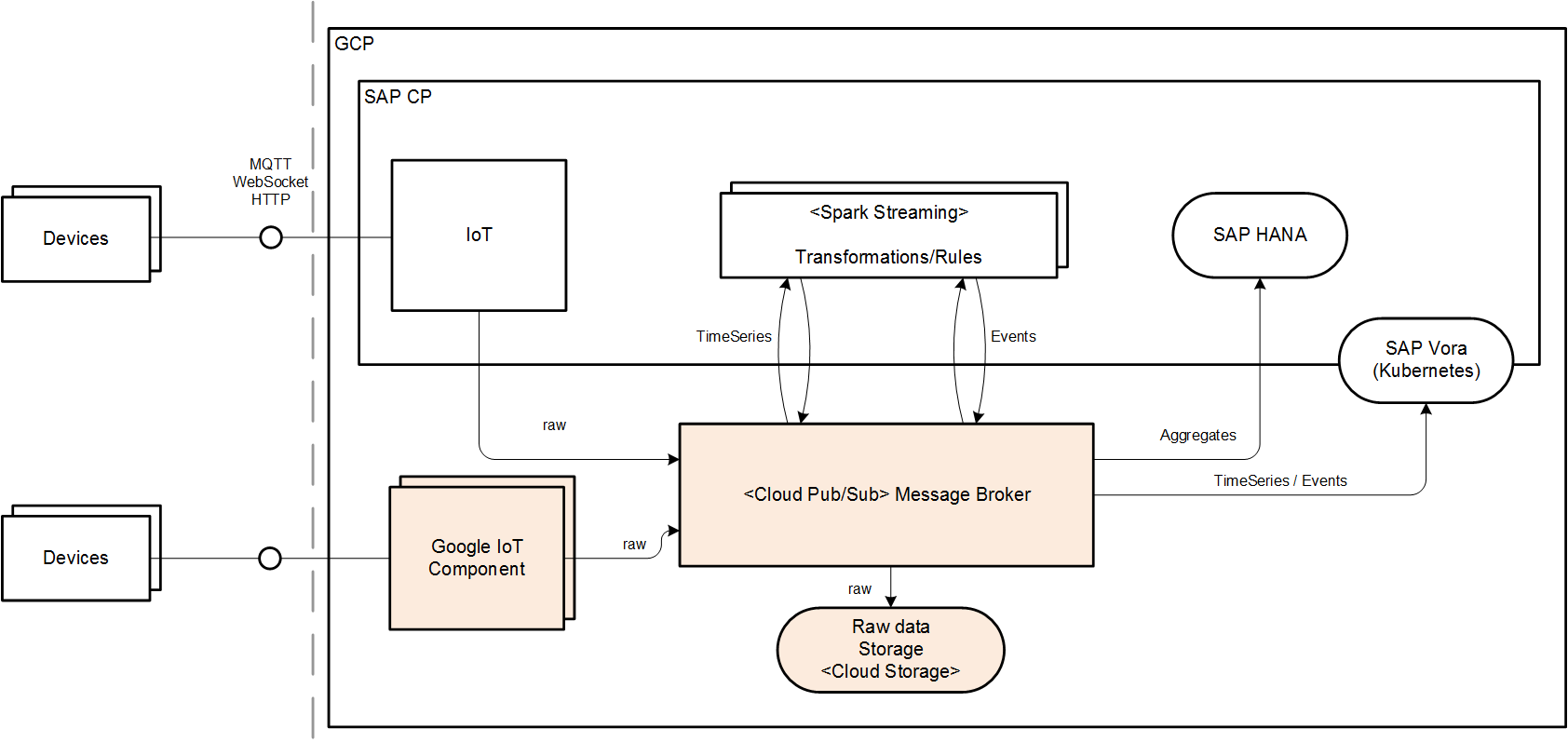 SAP Leonardo Internet of Things (IoT) runs on Google Cloud Platform