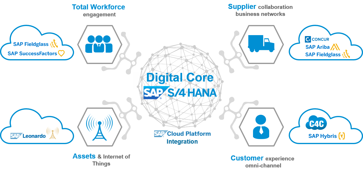 From digital core to edge, integrate and scale your ...