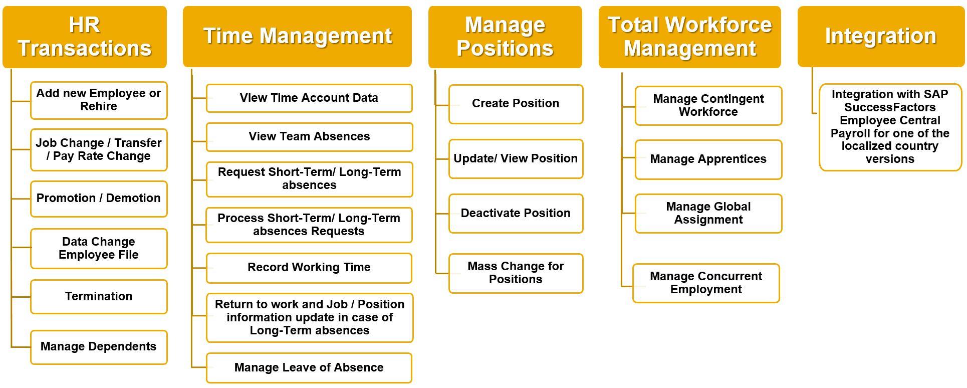 New Release: SAP SuccessFactors Employee Central rapid-deployment ...