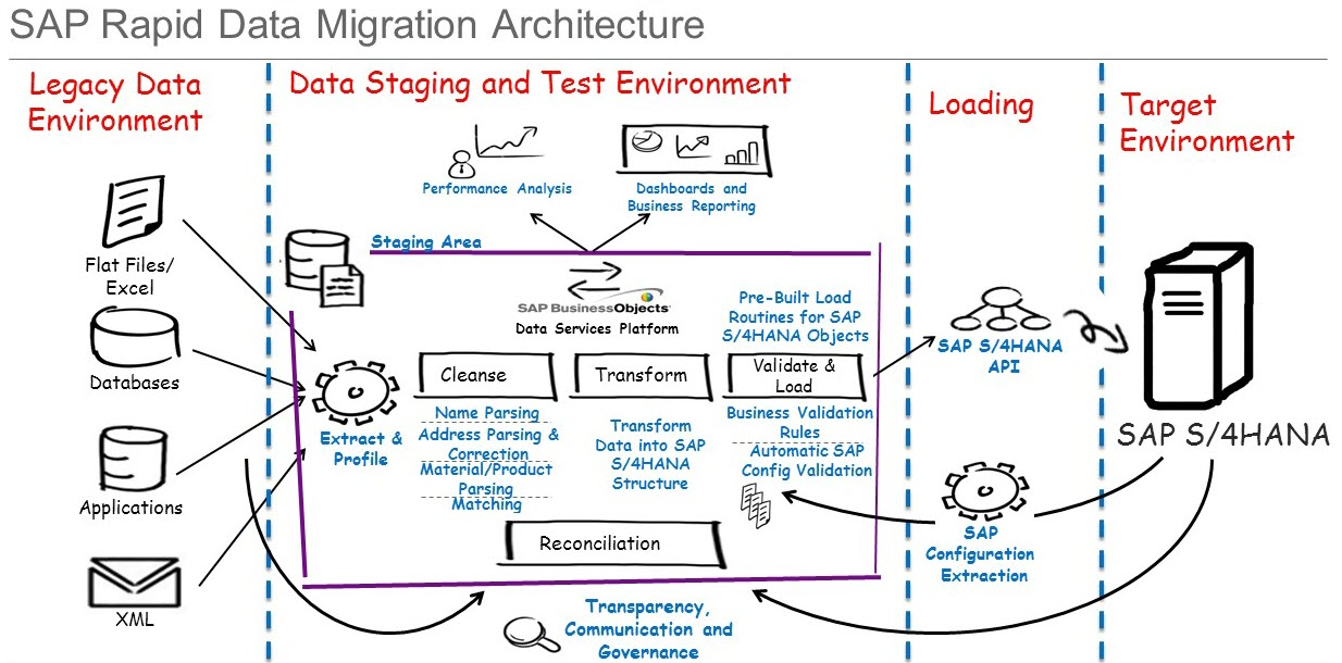 Migrating data to your new sap s 4hana sap tips and for Data migration strategy template