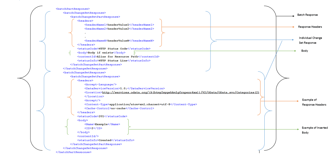 Batch Operation in OData V2 Adapter in SAP Cloud Platform