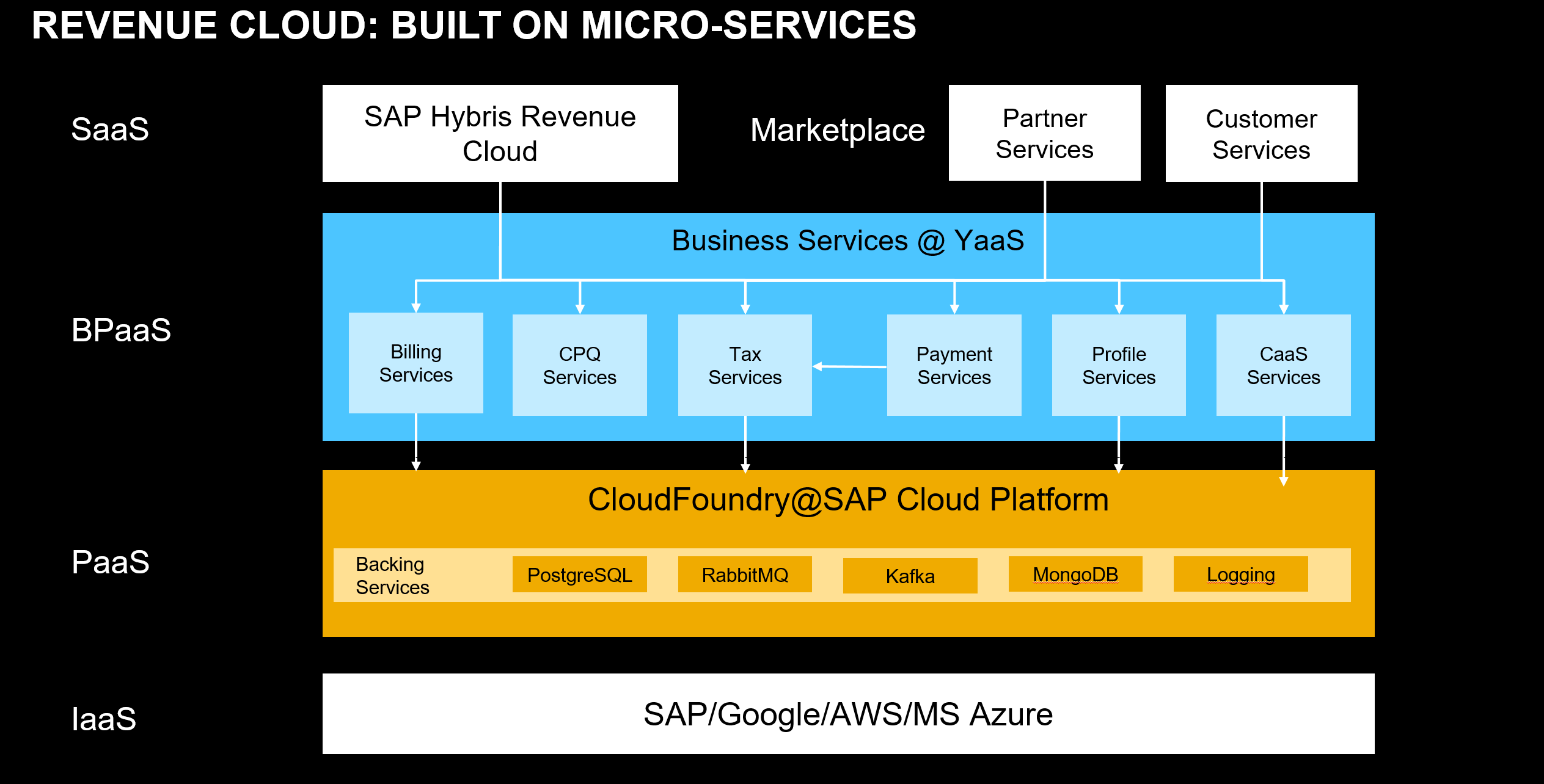 Revenue Cloud architecture