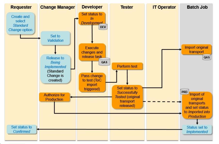 sap solution manager 7 2 sp05 \u2013 new transaction type standard change SAP Landscape Diagram sap charm normal change workflow(smmj) (source image sap)