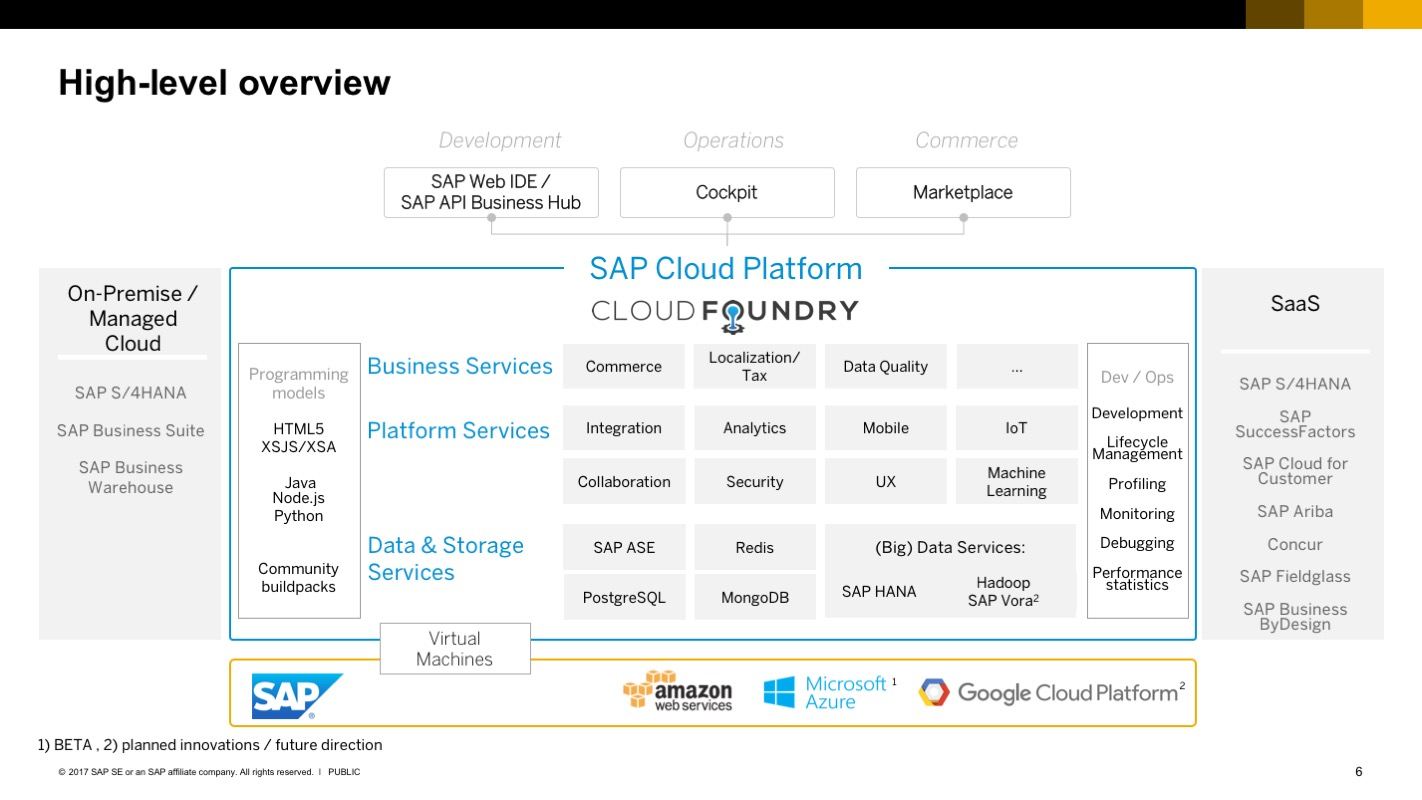 Sap Cloud Platform The Next Level Blogs Innovation Engine Diagram I Guess Many Of You Have Seen Previous Versions That High Architecture Therefore Lets Focus On Main Additions We Made To Properly