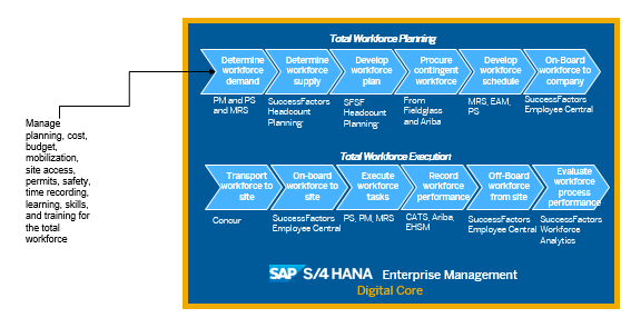 Sap Enabling The Greenfield Digital Refinery Of The Future