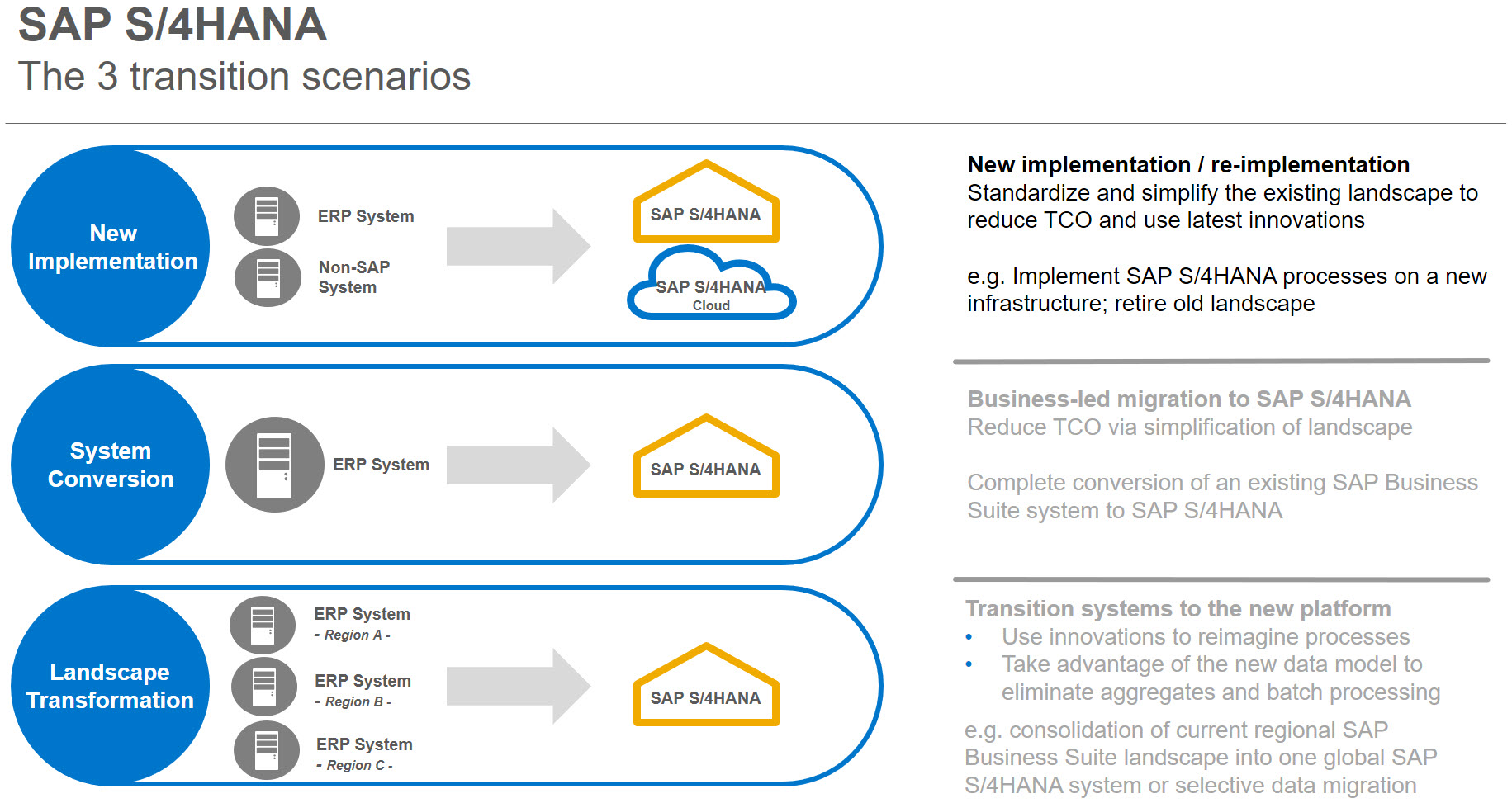 Migrating Data To Your New Sap S 4hana Blogs Diagram Below For Single Phase Wiring Modifications That Must Be Done In This Scenario You Decided Deploy System And Migrate Selected From Legacy By The Way Could