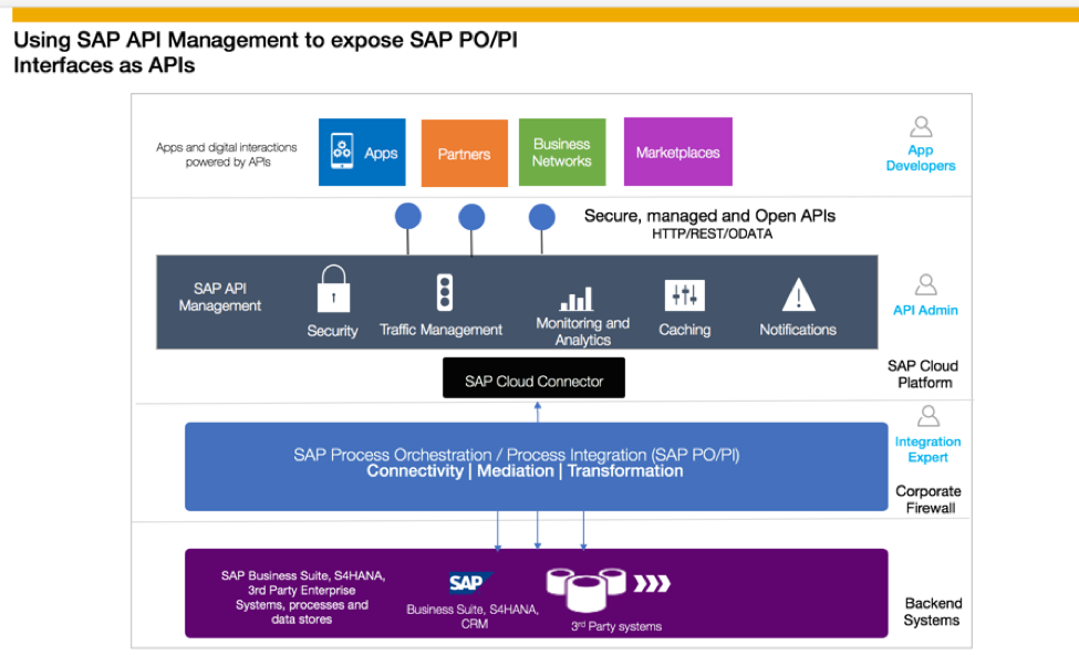 Blog Series – Use SAP Cloud Platform, API Management to expose SAP