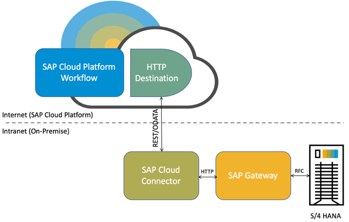 Consume SAP Gateway OData Service in SAP Cloud Platform