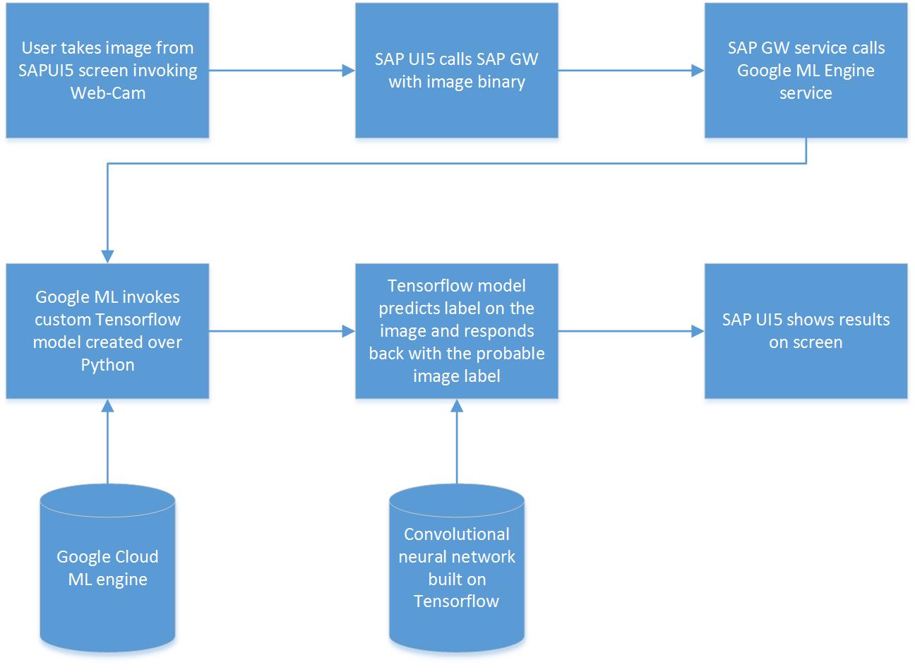 Realtime Image recognition in SAP UI5 using Tensorflow