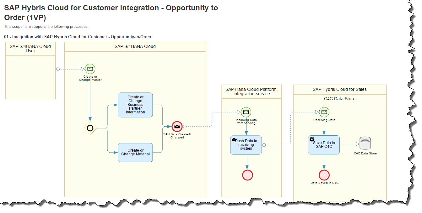 S  4hana Business Process Diagrams  Don U2019t Miss Out The Best