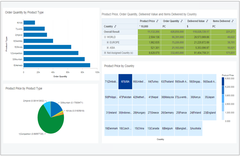 sap business warehouse live analysis with sap lumira discovery 2 0
