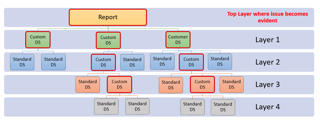 Troubleshooting Content Issues in Custom Reports