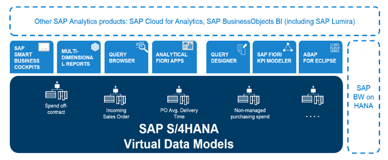 Sap S 4hana Embedded Analytics Sap Blogs