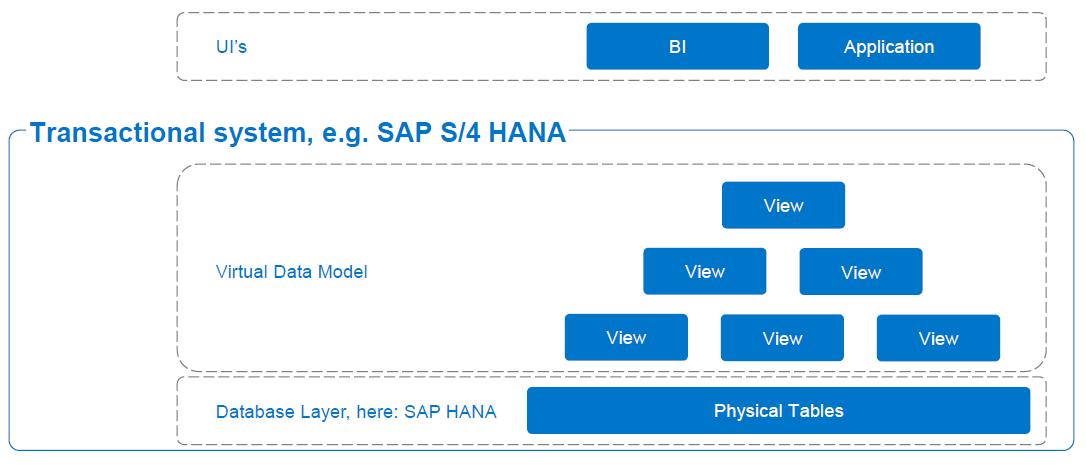 Sap S 4hana Embedded Analytics Sap Blogs