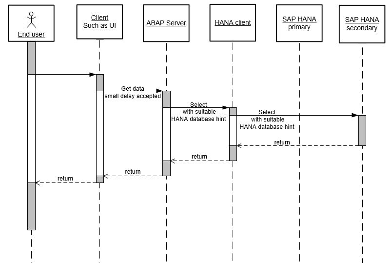 Making use of an activeactive read enabled sap hana database in i illustrate this in a sequence diagram note the diagrams i show may include some simplification ccuart Image collections