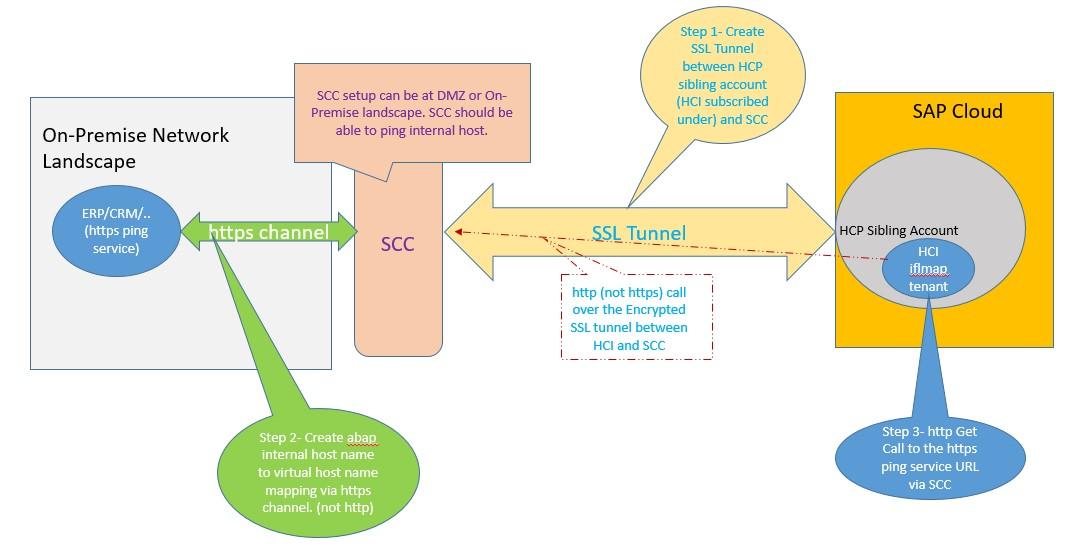 SAP Cloud Platform Integration Services Architecture | SAP Blogs