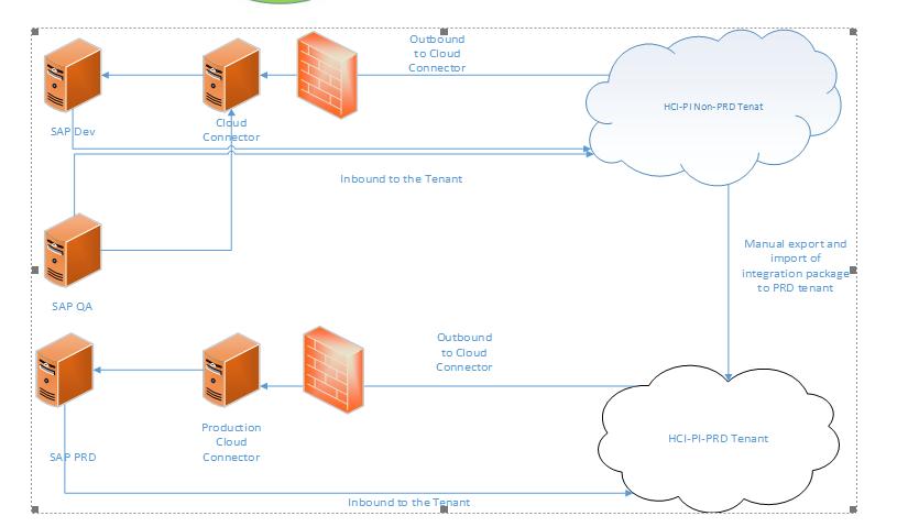 SAP Cloud Platform Integration Services Architecture   SAP Blogs