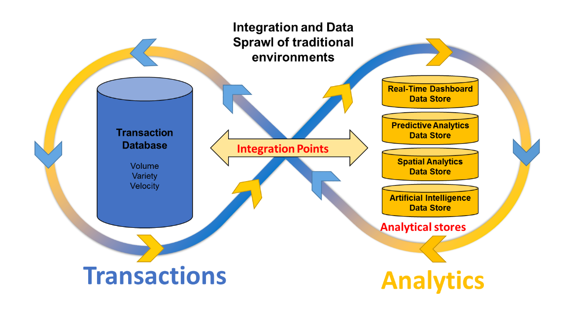 Diagram depicting the traditional of implementing the transaction-analytics continuum