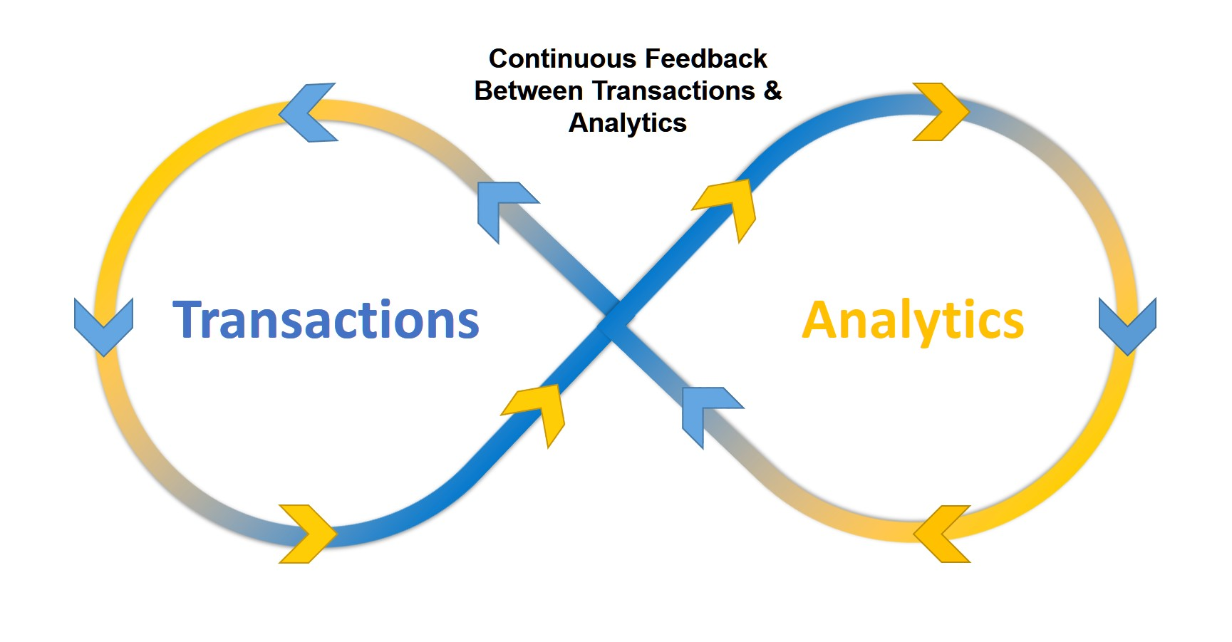 Diagram depicting the transaction-analytics continuum
