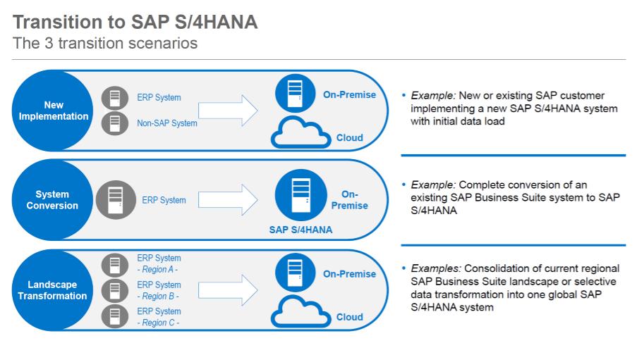 sap data conversion sap data migration workbench what is sap lsmw