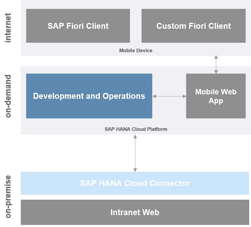SAP Cloud Platform Mobile Services Development Options | SAP