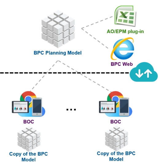 Easy data communication with deeper integrated hybrid solution of after a one time job of connection creation and data region mapping planning users in sac could now perform planning activities directly on bpc data in sac ccuart Choice Image